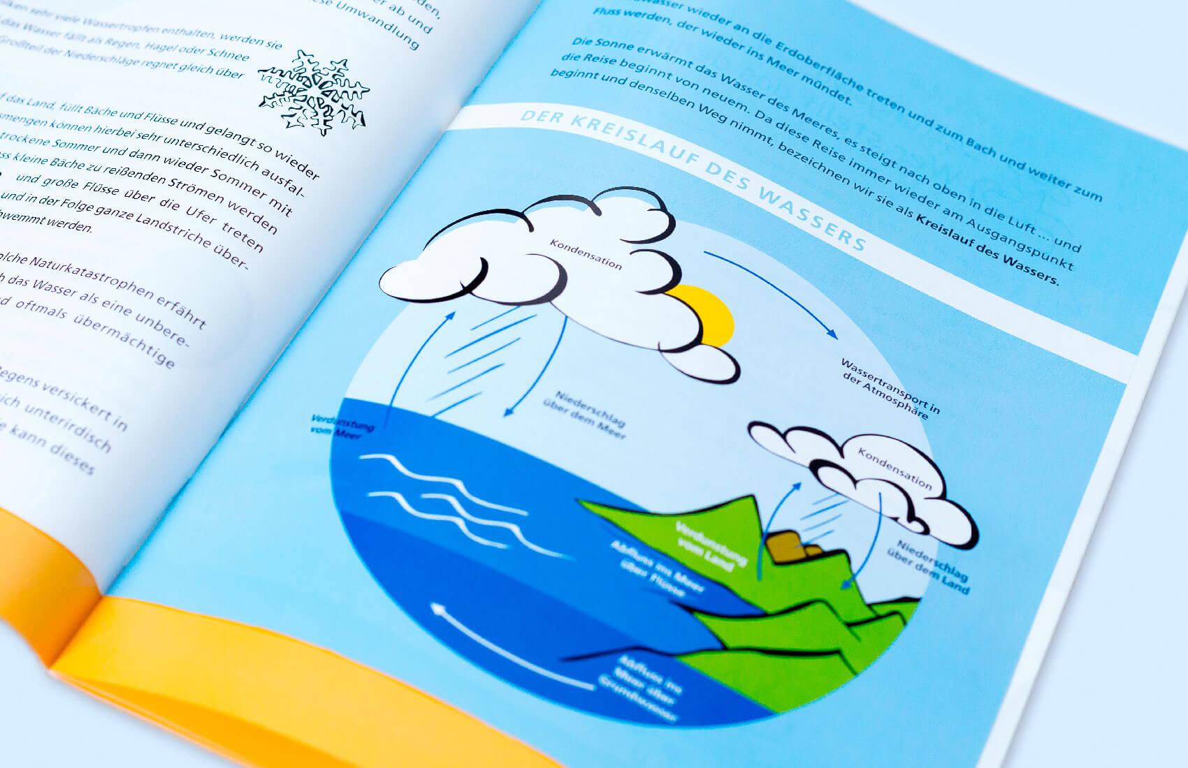 Illustration: Der Kreislauf des Wassers.