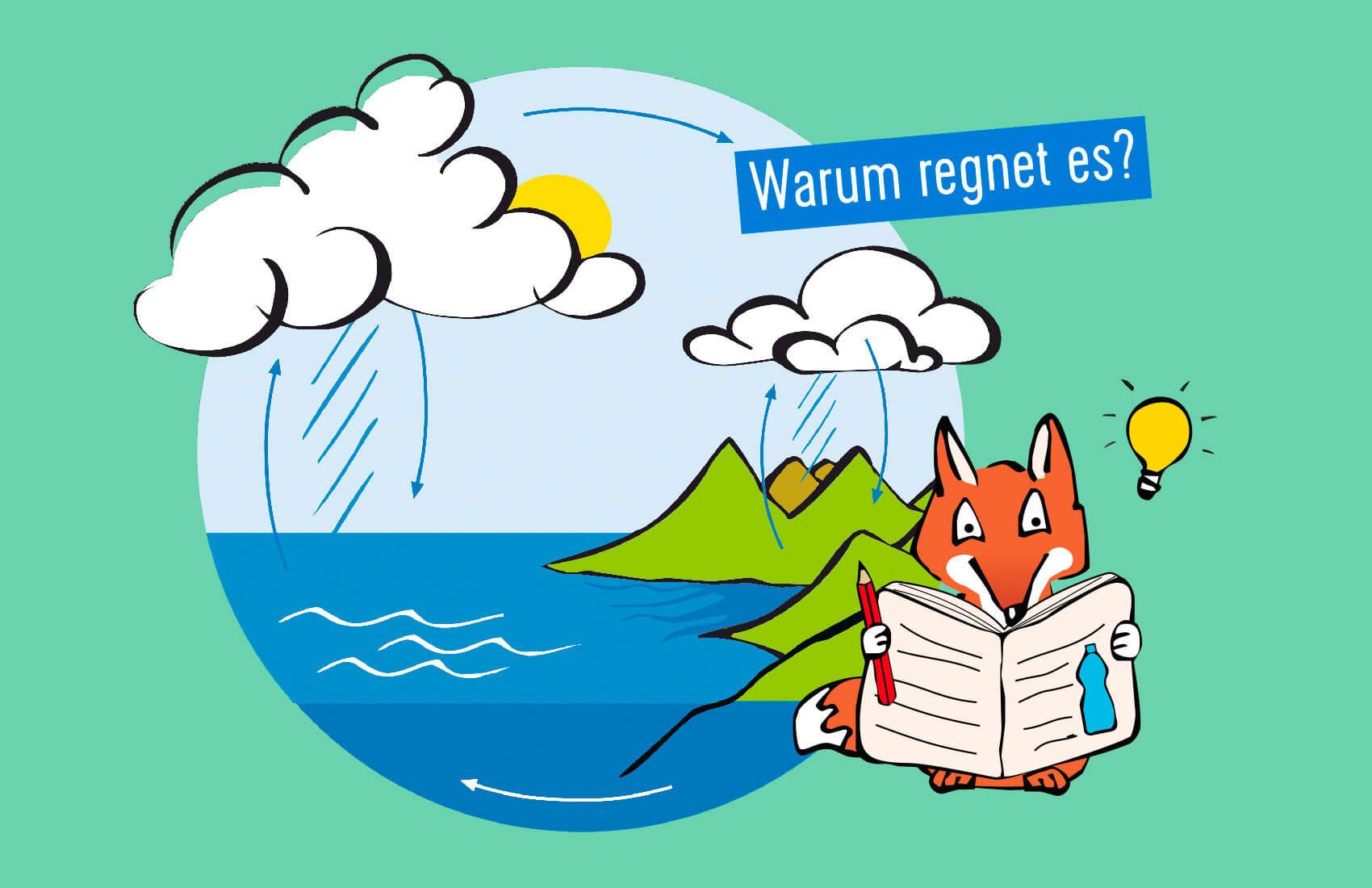 """Illustration für Kinder zum Thema """"Warum regnet es?"""""""